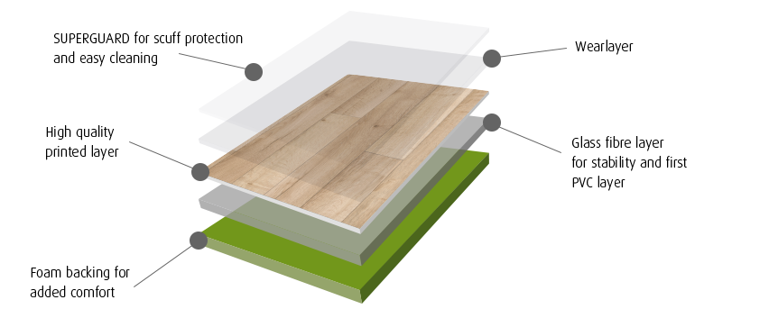 Avenue Floors Support - What is lvt flooring made of